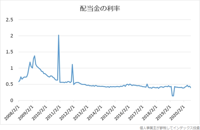 JNKの配当金の利率の推移グラフ
