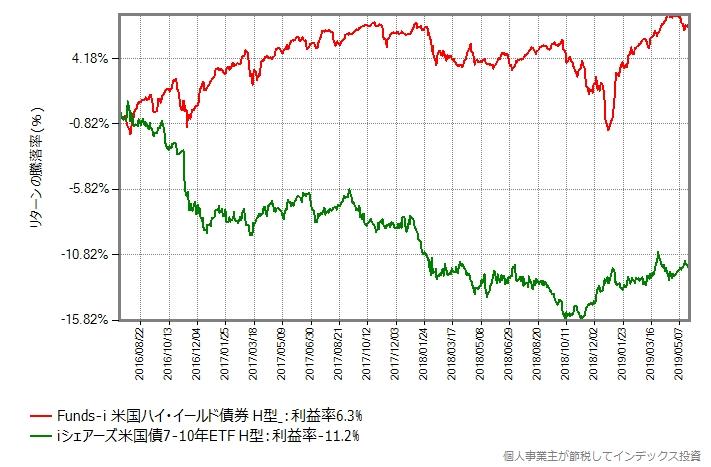 iシェアーズ米国債7-10年ETF(ヘッジあり)と比較