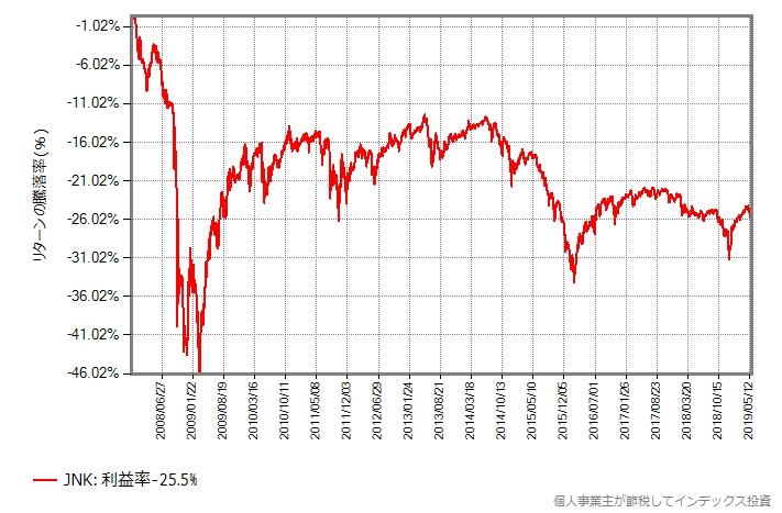 JNKの取引価格の推移