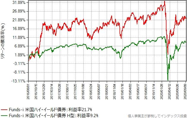 Funds-i 米国ハイ・イールド債券の為替ヘッジあり、なしのリターン比較グラフ