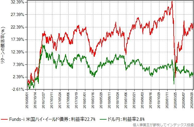 Funds-i 米国ハイ・イールド債券(ヘッジなし)とドル円のTTM(仲値)の推移の比較グラフ