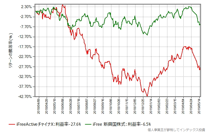 iFreeActiveチャイナX vs iFree 新興国株式