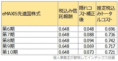 eMAXIS先進国株式のトータルコスト