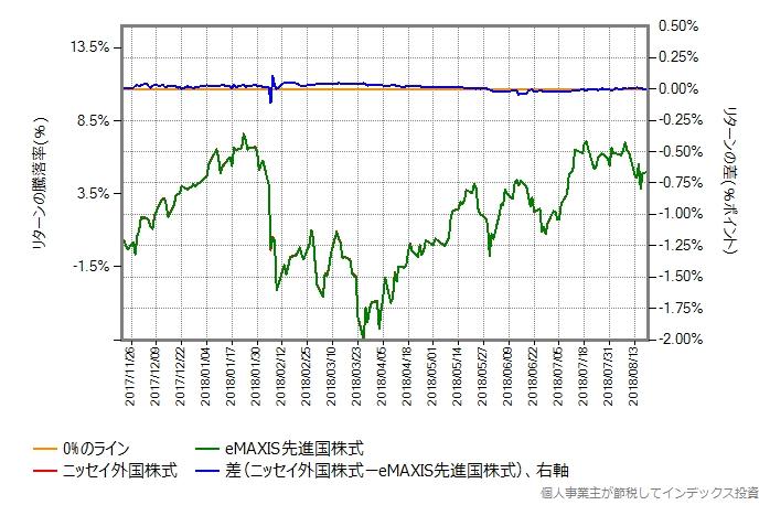 ニッセイ外国株式のコストを0.37%ポイント増量