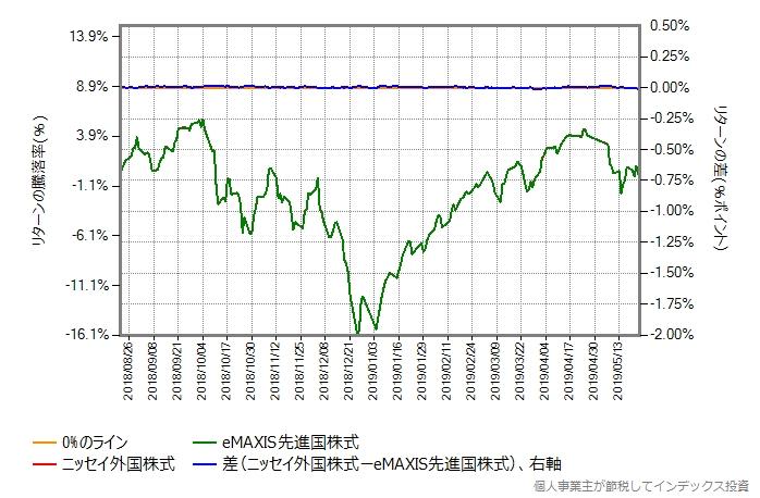 ニッセイ外国株式のコストを0.56%ポイント増量