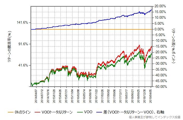 VOO vs VOOトータルリターン