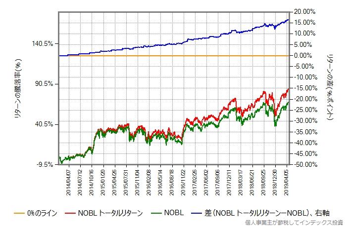 NOBL vs NOBLトータルリターン