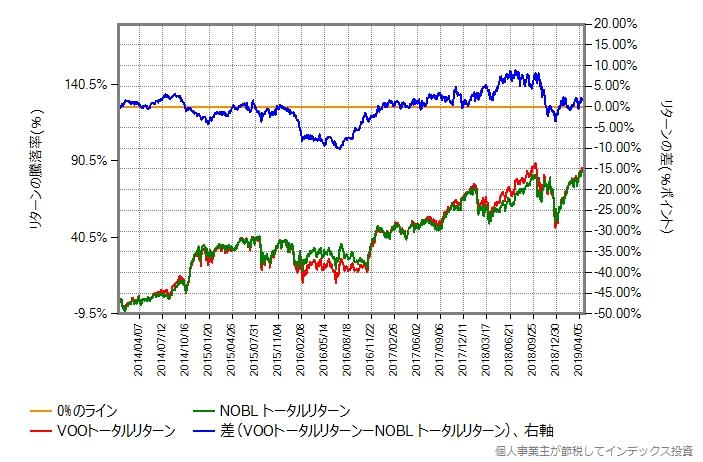 VOOトータルリターン vs NOBLトータルリターン