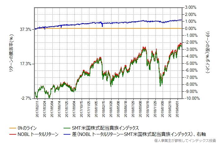 NOBLトータルリターンとSMT米国株式配当貴族インデックスの比較