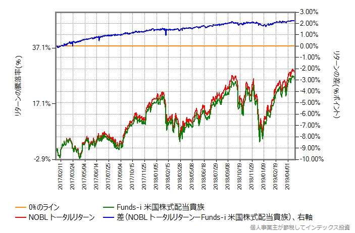 NOBLトータルリターンとFunds-i 米国株式配当貴族の比較