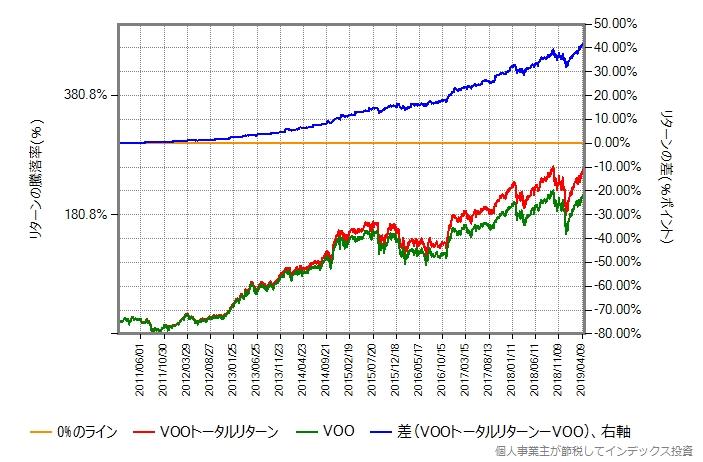 VOO vs VOOトータルリターン、2011年1月から