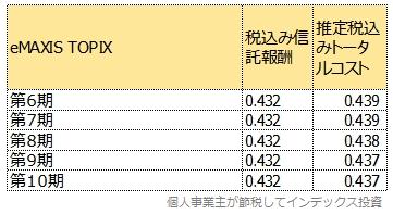 eMAXIS TOPIXのトータルコスト