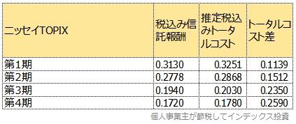 運用報告書から計算した、各決算期間における信託報酬とトータルコスト