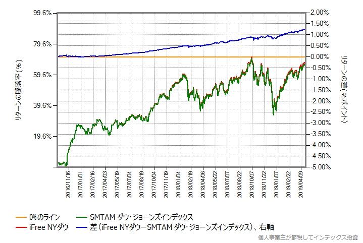 iFree NYダウ vs SMTAMダウ・ジョーンズインデックス