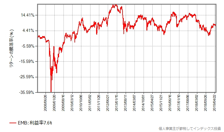 EMBドル建新興国債券