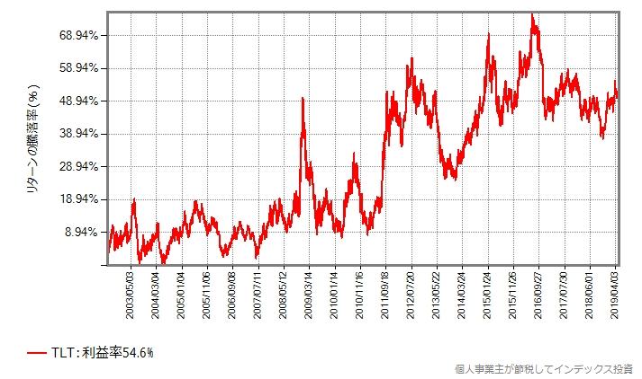 TLT米国国債20年超