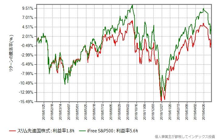スリム先進国株式 vs iFree S&P500、2018年年初から