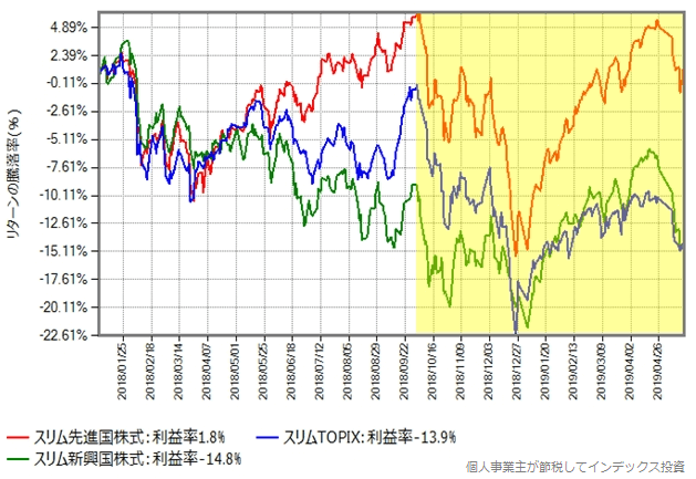 スリム先進国株式、スリム新興国株式、スリムTOPIXを2018年年初から比較