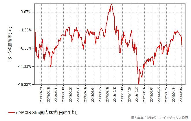 スリム国内株式(日経平均)の設定来の基準価額の推移