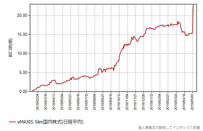 スリム国内株式(日経平均)の設定来の総口数の推移
