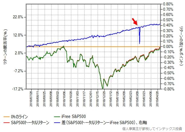 iFree S&P500 vs ベンチマーク