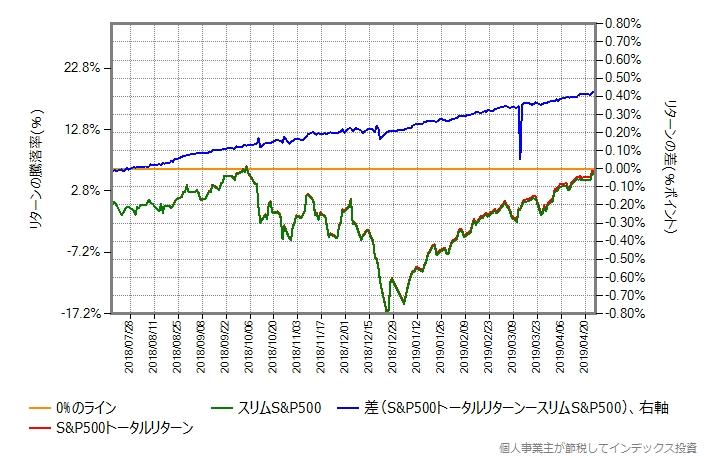 スリムS&P500 vs ベンチマーク
