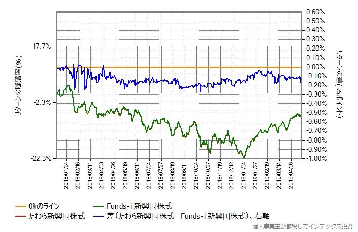 たわら新興国株式 vs Funds-i 新興国株式