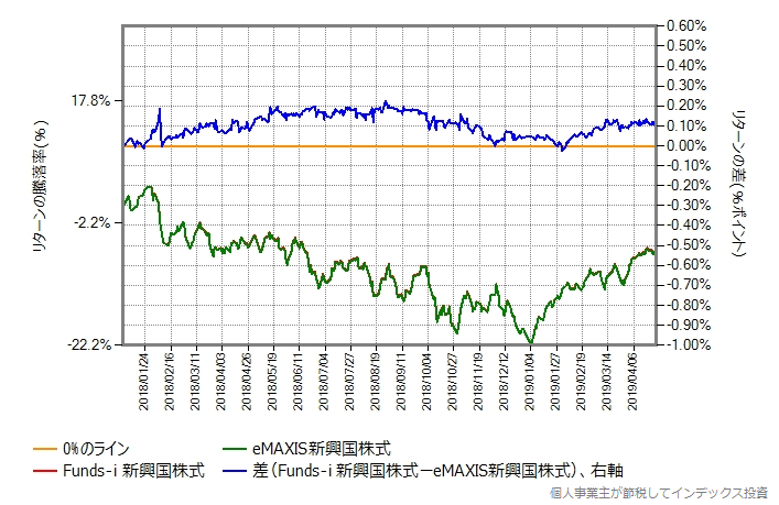 eMAXIS新興国株式 vs Funds-i 新興国株式