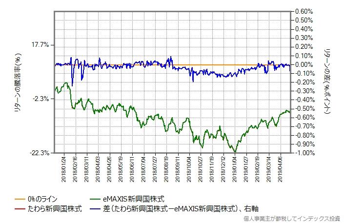 たわら新興国株式 vs eMAXIS新興国株式