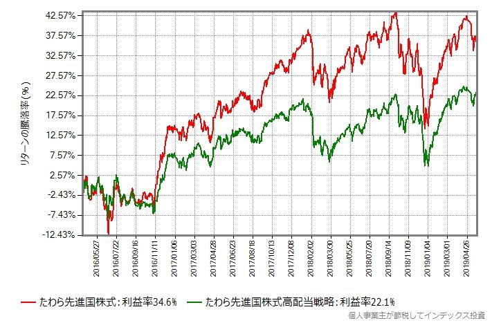 たわら先進国株式 vs たわら先進国株式高配当戦略