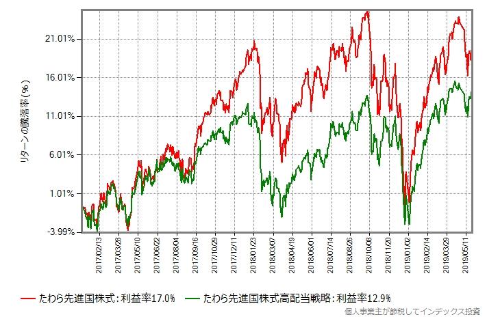 たわら先進国株式 vs たわら先進国株式高配当戦略、2017年から