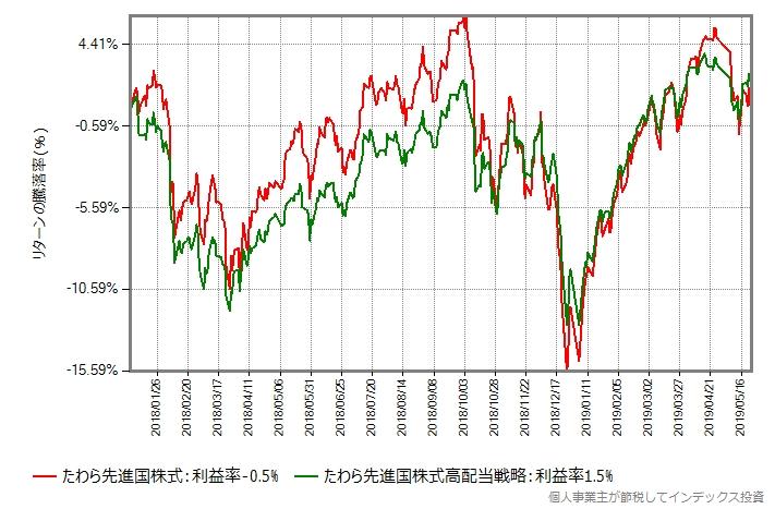 たわら先進国株式 vs たわら先進国株式高配当戦略、2018年から