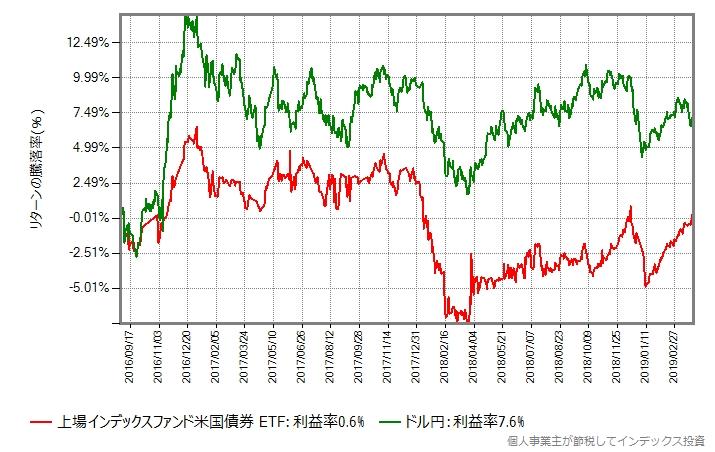 ドル円のTTM(仲値)の推移をヘッジなしとプロット