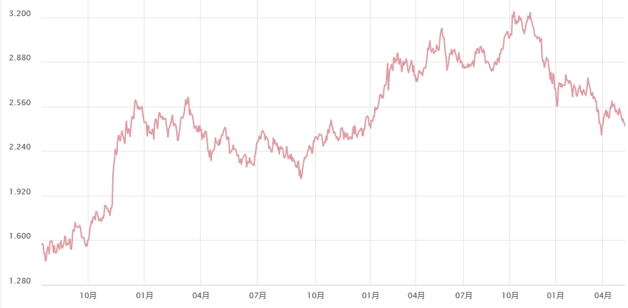 2016年9月以降の米国10年国債の利回りの推移