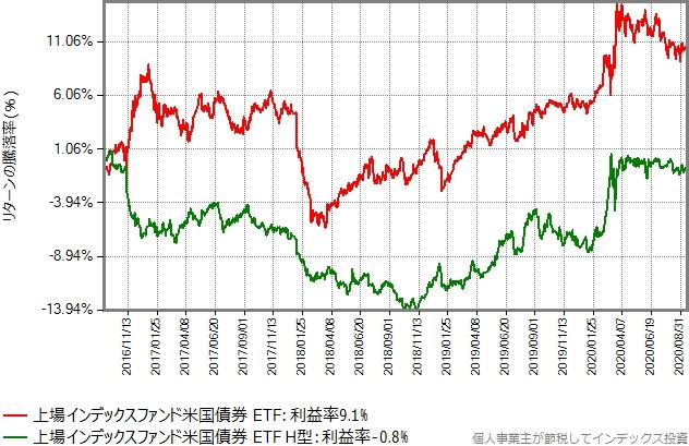 上場インデックスファンド米国債券 ETFの為替ヘッジあり、なしのリターン比較グラフ