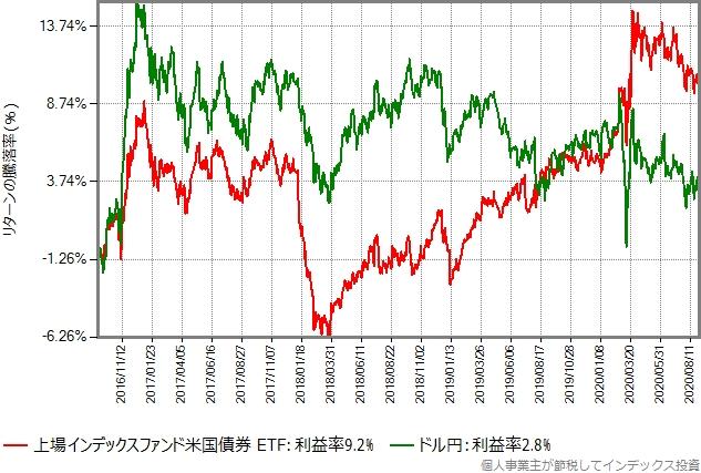 上場インデックスファンド米国債券 ETF(ヘッジなし)とドル円のTTM(仲値)の推移の比較グラフ