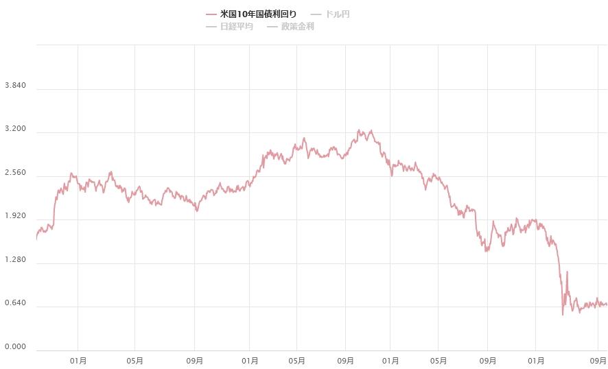 2016年10月以降の米国10年国債の利回りの推移グラフ