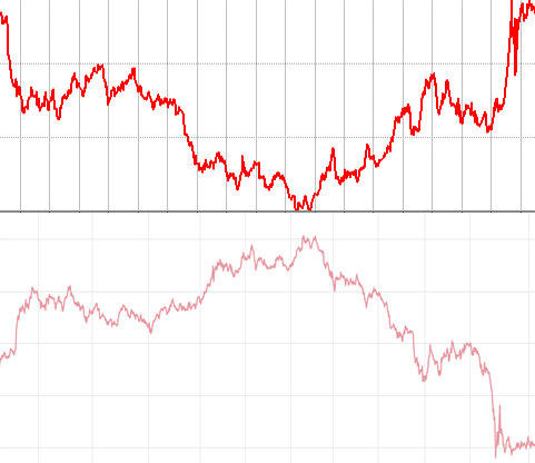 上場インデックスファンド米国債券ETF(ヘッジあり)と米国10年国債の利回りの推移を並べて表示