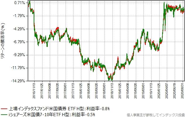 上場インデックスファンド米国債券 ETF(ヘッジあり)とiシェアーズ米国債7-10年 ETF(ヘッジあり)の比較グラフ