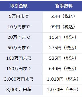 楽天証券で国内ETFを売買した時の手数料の表