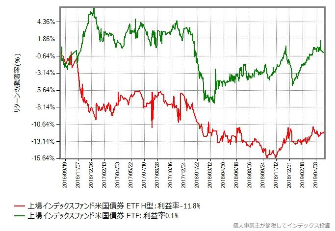 上場インデックスファンド米国債券 ETFの為替ヘッジあり、なしの取引価格の推移
