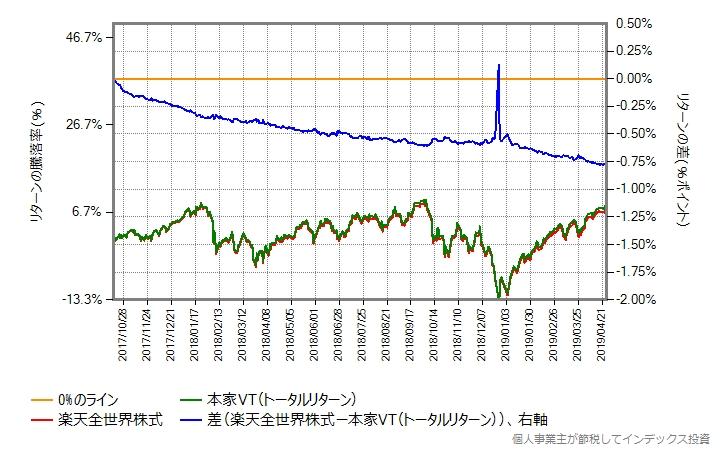 本家VTのトータルリターンとの差の変化