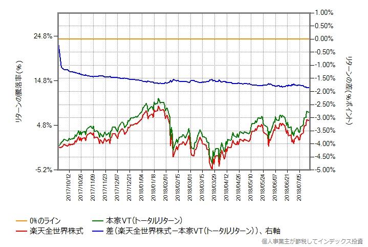 楽天全世界株式とVTのトータルリターンの第一期の比較