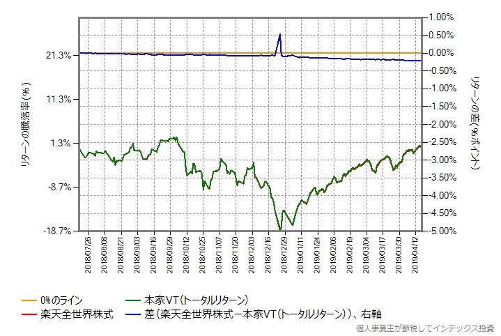 臨時レポートの計算期間の比較