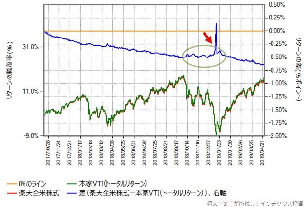 2017年10月16日から2019年4月26日までの、楽天全米株式と本家VTIのトータルリターンとの比較