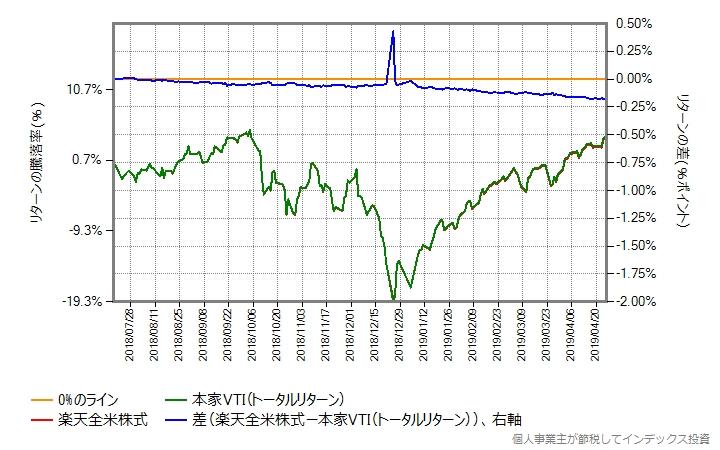 2018年7月18日以降の比較