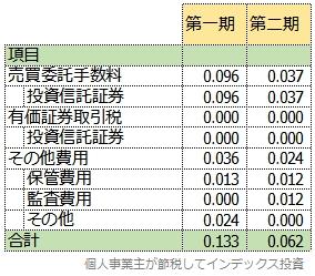 第一期と第二期の隠れコスト比較