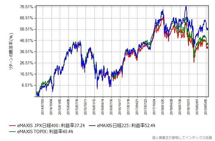 日経平均、TOPIX、JPX日経インデックス400の比較