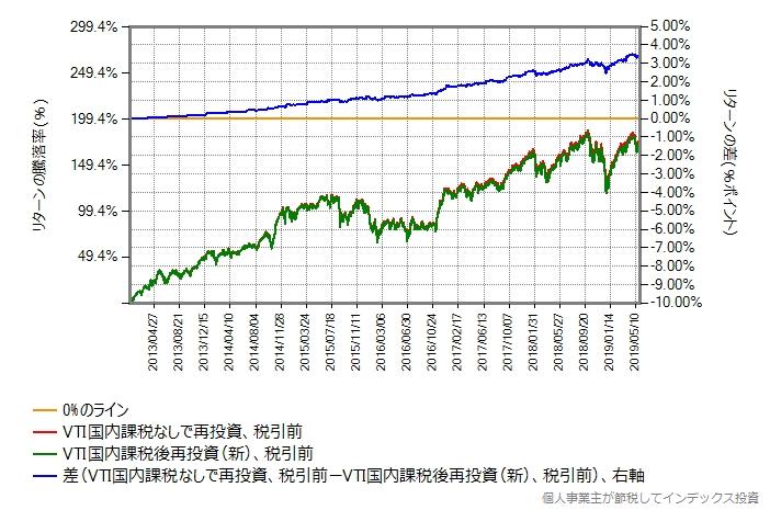 楽天全米株式(完全無分配型) vs 楽天全米株式(完全分配型)、税引き前評価額