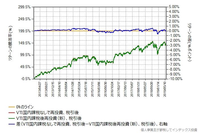 楽天全米株式(完全無分配型) vs 楽天全米株式(完全分配型)、税引き後評価額